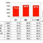 シニア層の消費グラフ